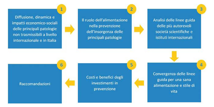 barilla center for food & nutrition, barilla advisory board, alimentazione sana barilla, barilla e alimentazione