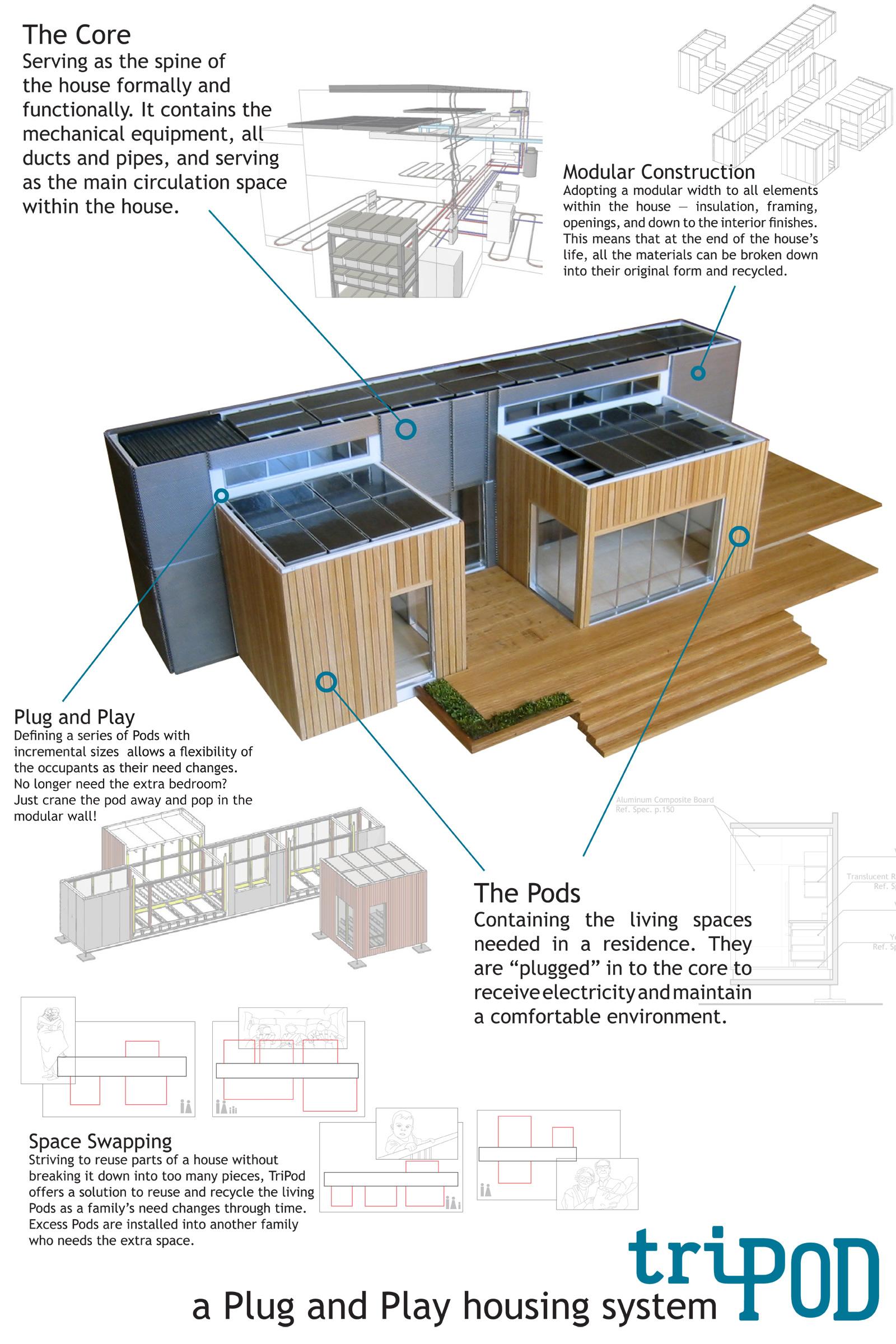Tripod una casa prefabbricata plug and play un nuovo modo di concepire il design grazie al web - Casa modulare prefabbricata ...