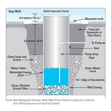 Pozzo acqua potabile