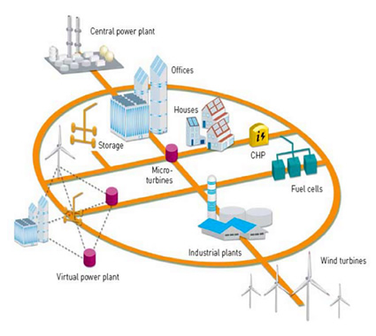 smart grid, componenti smart grid, funzionamento smart grid