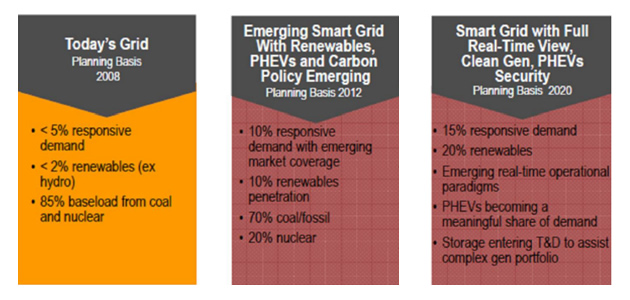 smart grid, smart grid usa, smart grid italia, implementazione smart grid