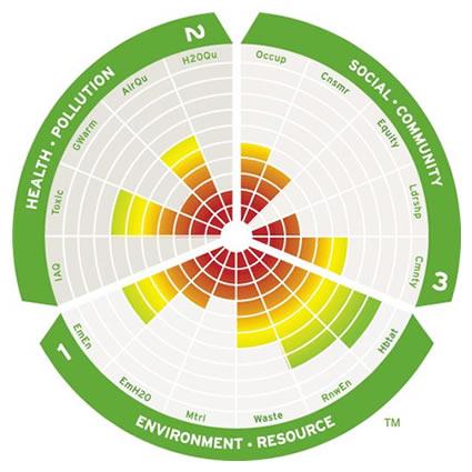 Bioedilizia pharos nasce la certificazione per i for Materiali da costruzione della casa