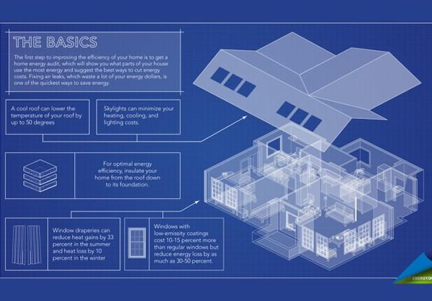 risparmio energetico domestico, risparmio energetico