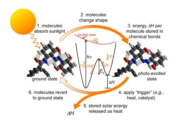 accumulare calore del sole, immagazzinare energia termica, accumulare energia solare, accumulare energia termica