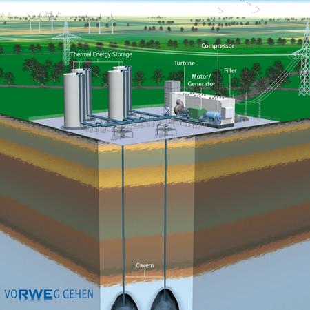 stoccaggio energia eolica, accumulo energia eolica, accumulare energia, accumulare energia eolica