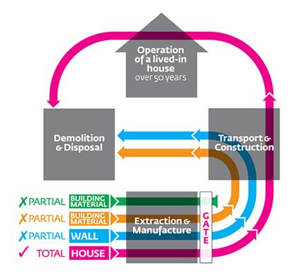 laterizio, mattone, laterizio efficienza energetica, mattone efficienza energetica, sostenibilita laterizio, sostenibilita del mattone