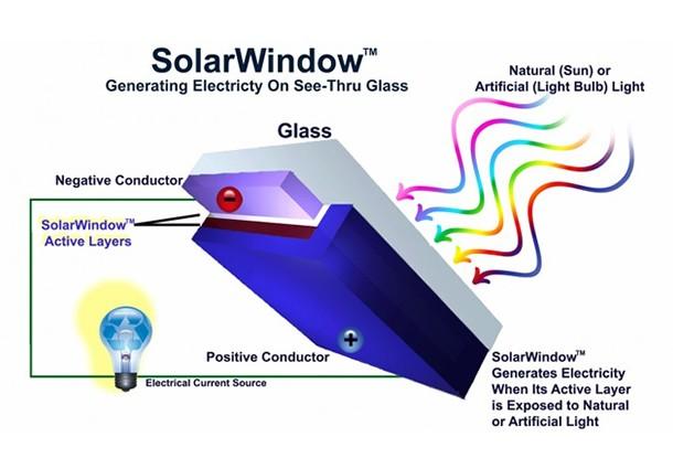 pellicola solare, finestre energia solare, film sottile, film fotovoltaico, pellicola fotovoltaica