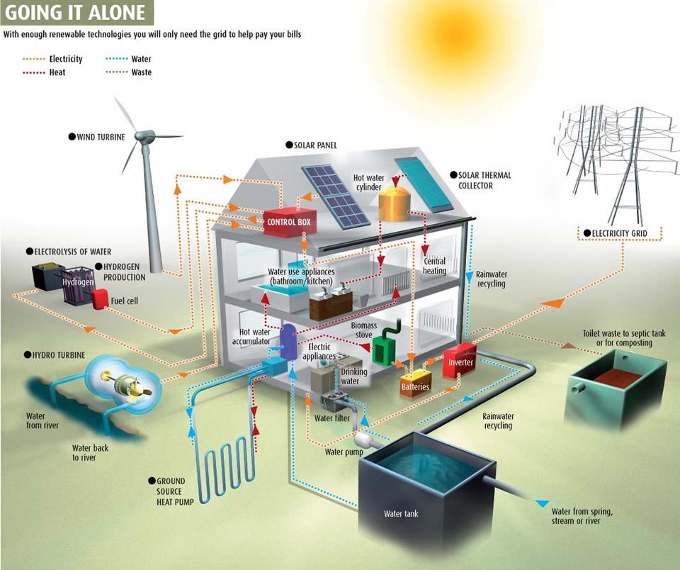 efficienza energetica, case passive, certificato energetico, certificazione energetica