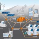 stoccaggio energia, stoccaggio energetico, smart grid, stoccaggio energia e smart grid