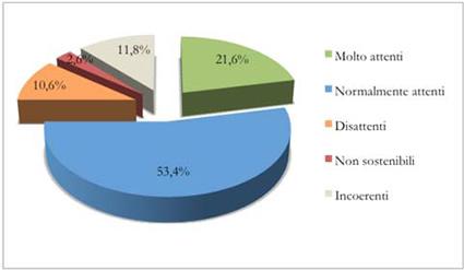 nativi sostenibili, sostenibilità italia, rapporto nativi sostenibilità, axia, progetto axia