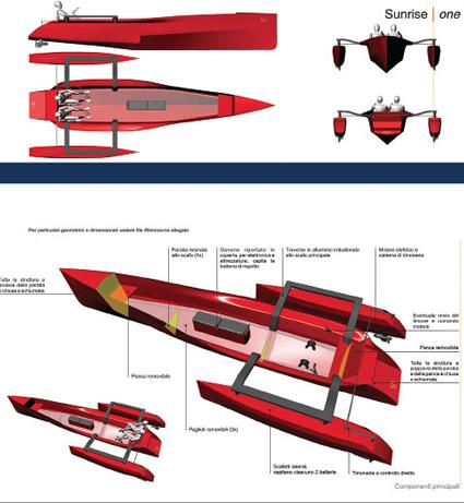 Prototipo di trimarano a due posti che mette in pratica i principi espsoti dal progetto SUNRISE: fatto in materiali riciclati e riciclabili, con movimentazione a pedale e dotato di pannelli solari. Disegni progettuali