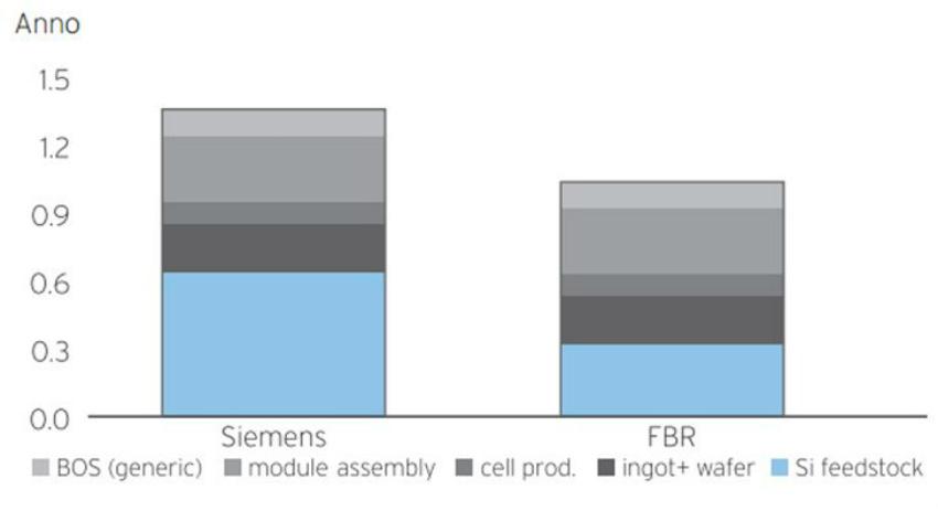 Tempo ammortamento energetico Siemens vs FBR