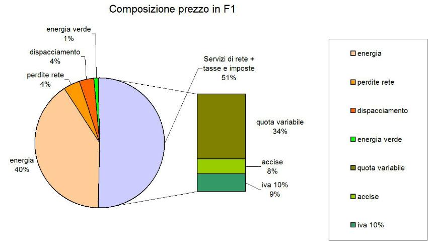 Composizione prezzo complessivo in F1 del kWh energia elettrica del contratto scelto