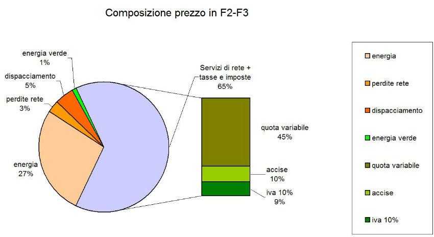 Composizione prezzo complessivo in F2-F3 del kWh energia elettrica del contratto scelto