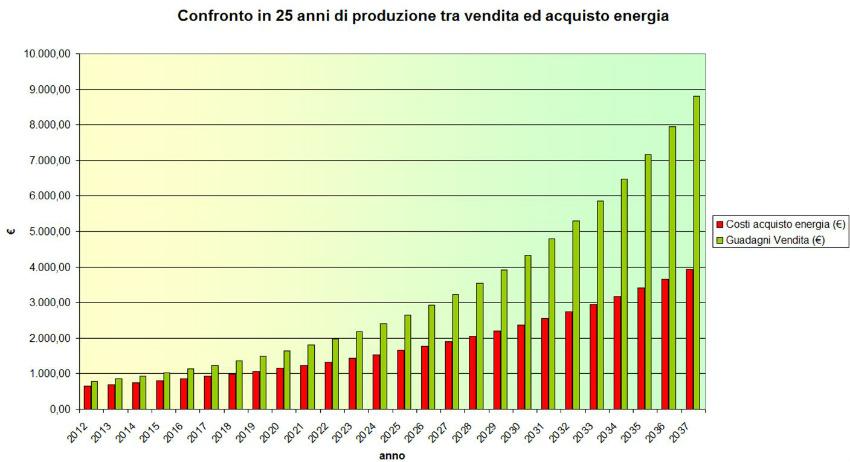 Confronto in 25 anni di produzione tra vendita ed acquisto energia elettrica