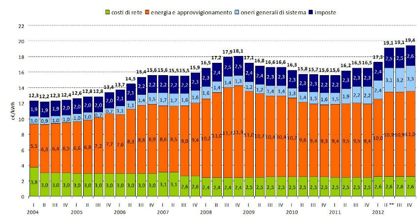 Variazione prezzo energia elettrica utente privato