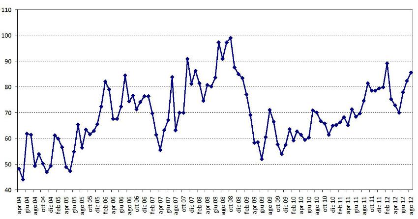 Variazione del Prezzo Unico Nazionale (PUN) valore medio giornaliero