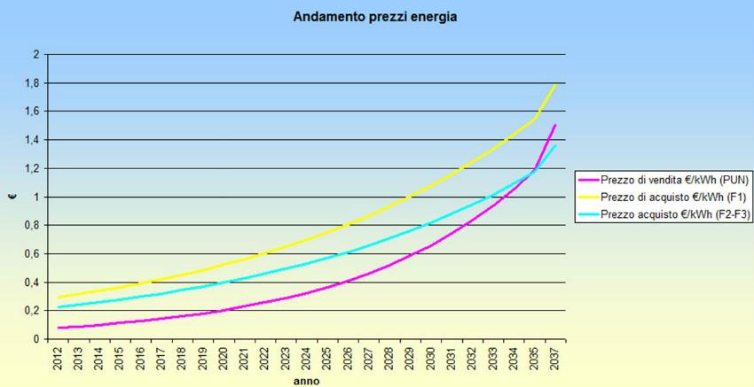 Andamento teorico a 25 anni di vendita PUN e del prezzo di acquisto nelle fasce F1 e F2-F3