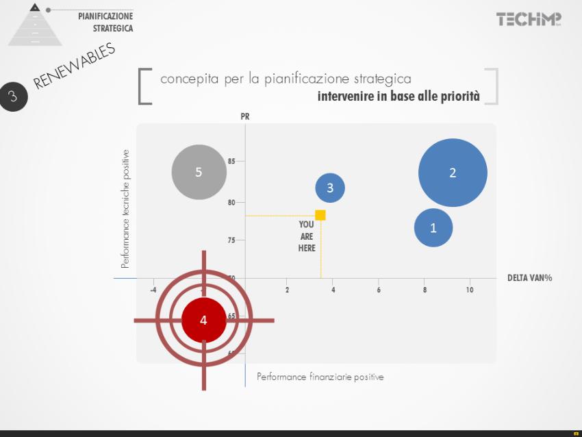 TiEB pianificazione strategica, Techimp