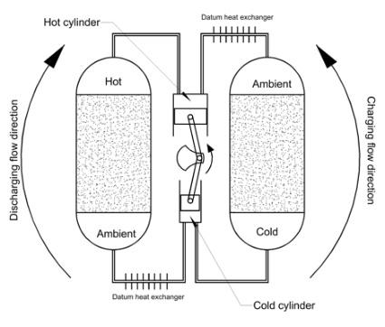 batteria a ghiaia, immagazzinamento energia, stoccaggio energia