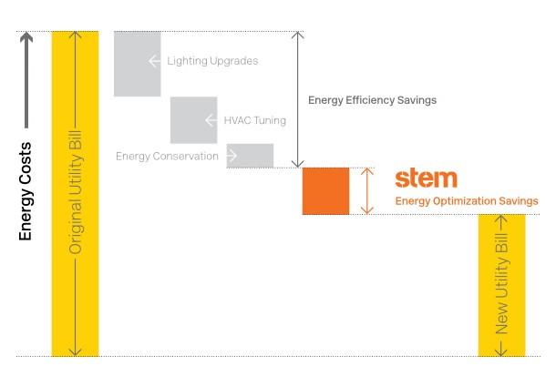 stem, stem immagazzinamento energia, stoccaggio energetico, stem stoccaggio energia