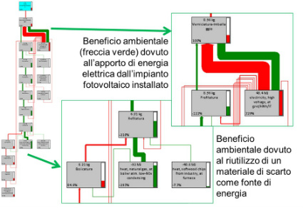 ciclo di vita,Life Cycle Assessment, LCA, benefici ambientali