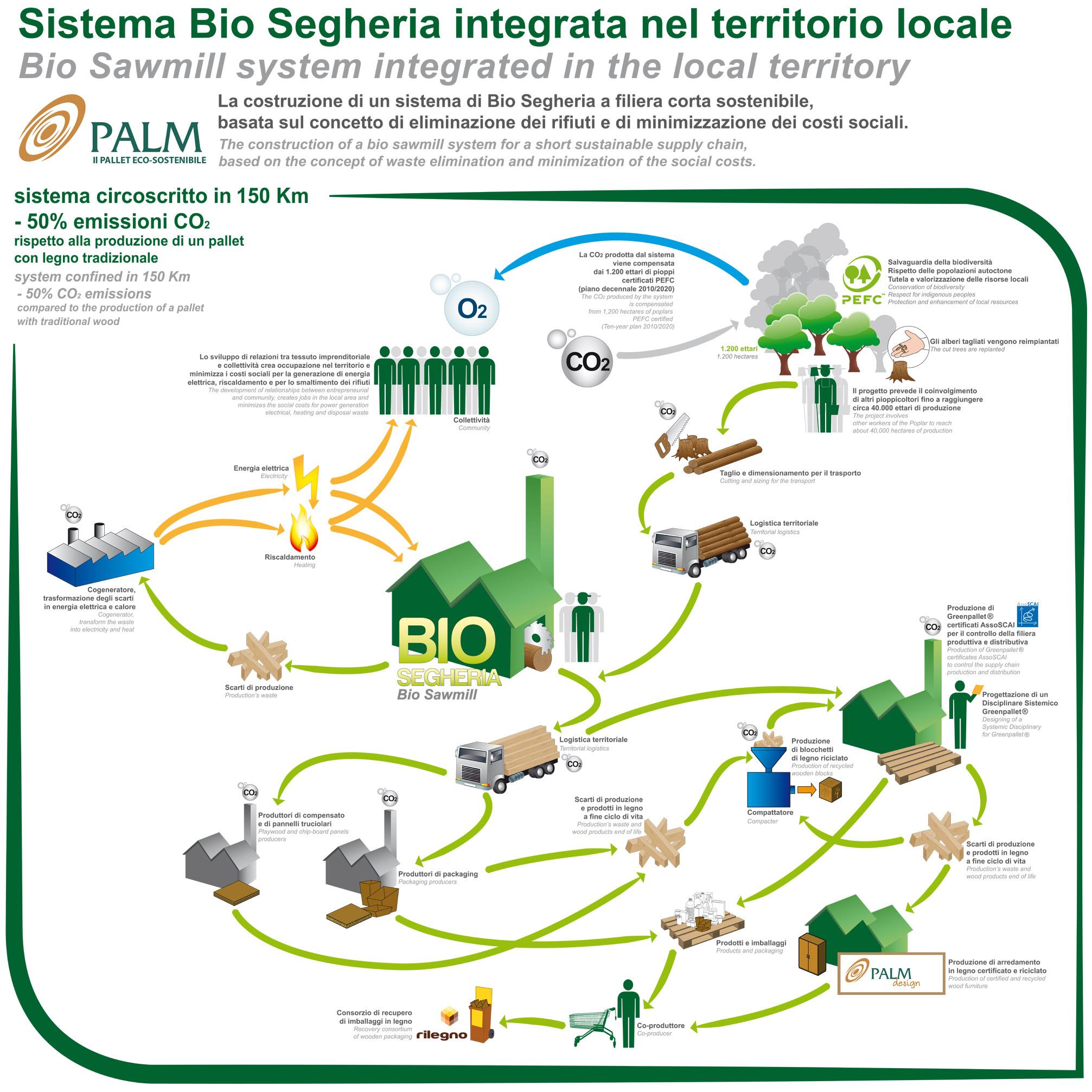 Sistema Bio Segheria - Clicca per ingrandire