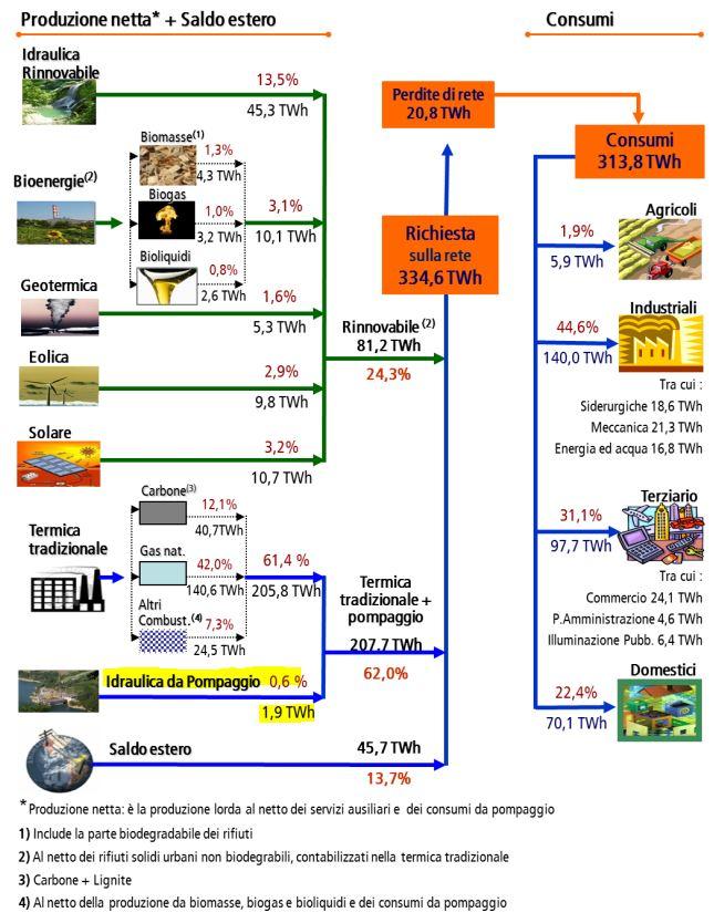 Bilancio Energetico Nazionale 2011
