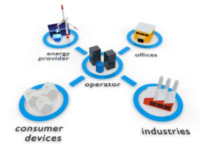 Smart Grid-Reti Intelligenti