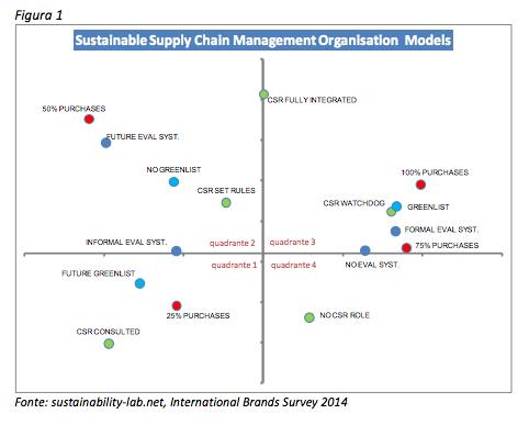 Figura1 Sustainability-lab