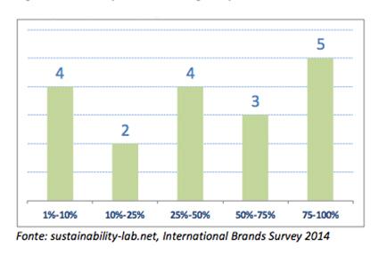 Figura 2 Sustainability-lab