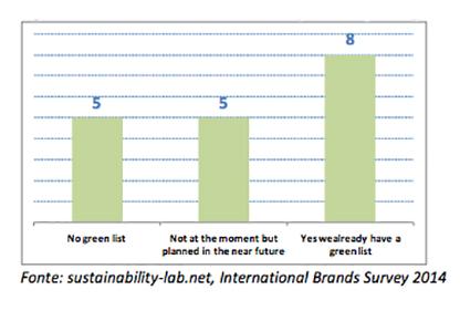 Figura 3 Sustainability-lab