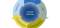 economia-circolare-01