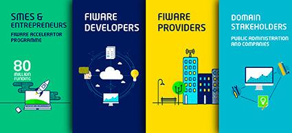 fiware, fiware enel start-up, fiware start up