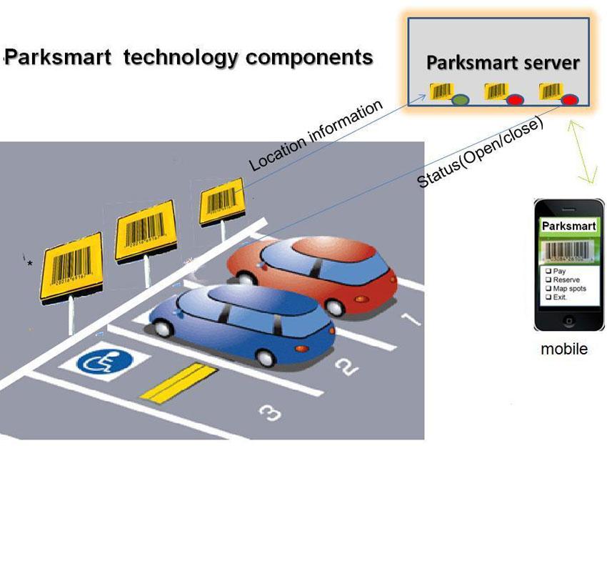 Park Smart, Smart Communities