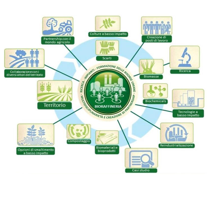 Bioraffineria, Prodotti Chimici Innovativi e a Basso Impatto