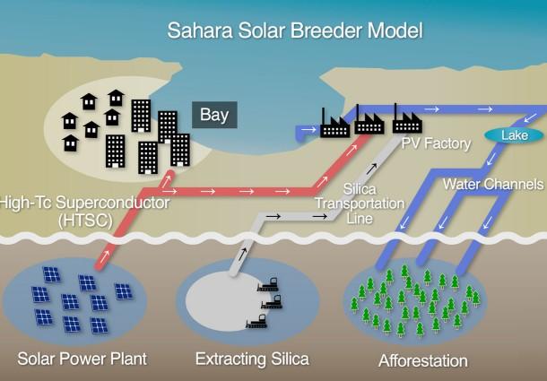 Solar Breeder Model, Energia Verde per il Marocco