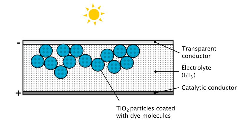 Cella solare di Grätzel