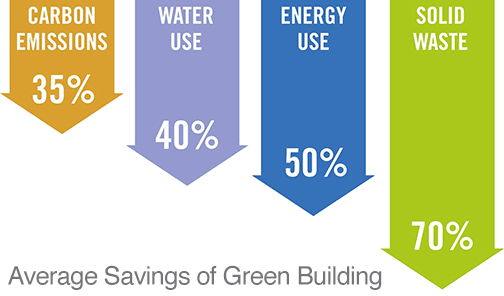 Green Building Average Savings