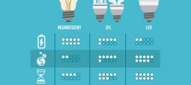 Light Bulb Statistics, Energy saving