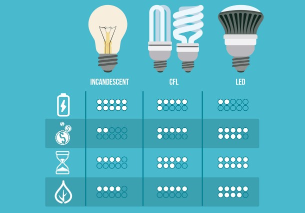 Light Bulb Statistics, Energy saving
