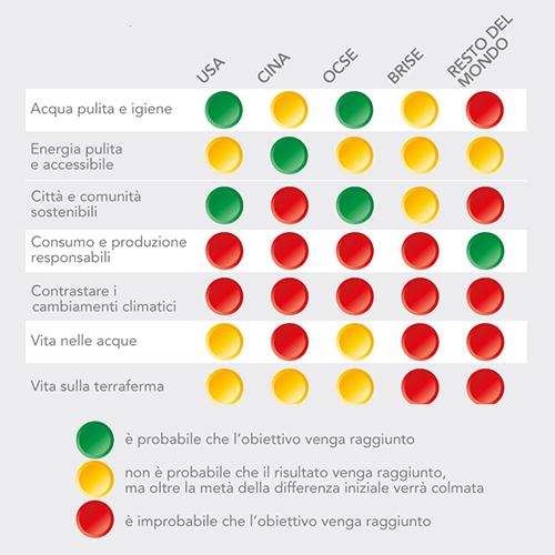 Chi Raggiungerà i 17 Obiettivi di Sostenibilità Fissati dalle Nazioni Unite?