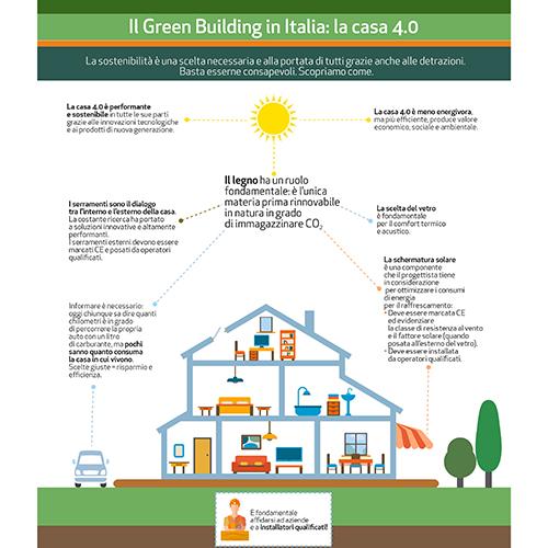 Il Green Building in Italia: l'infografica sulla Casa 4.0