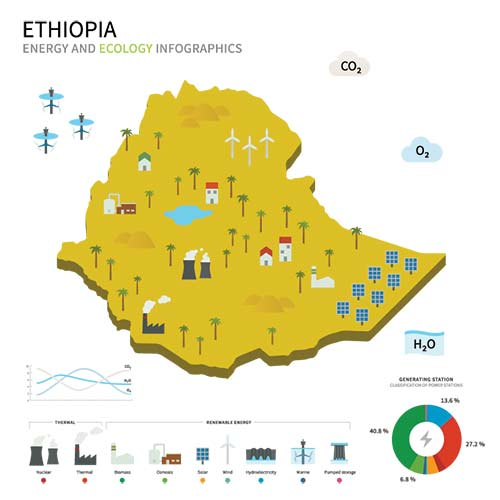 Energy Resources si qualifica in Etiopia per la gara da 200 MegaWatt